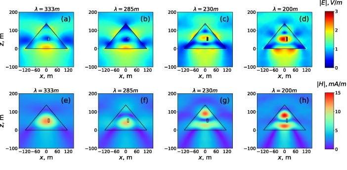 Relevés de la distribution spatiale des champs électrique (a-d) et magnétique (e-h) dans la pyramide de Khéops. Les champs se concentrent principalement dans les chambres intérieures et sous la base. Crédits : Mikhail Balezin & al.